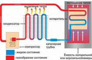 Принцип работы компрессорного автохолодильника